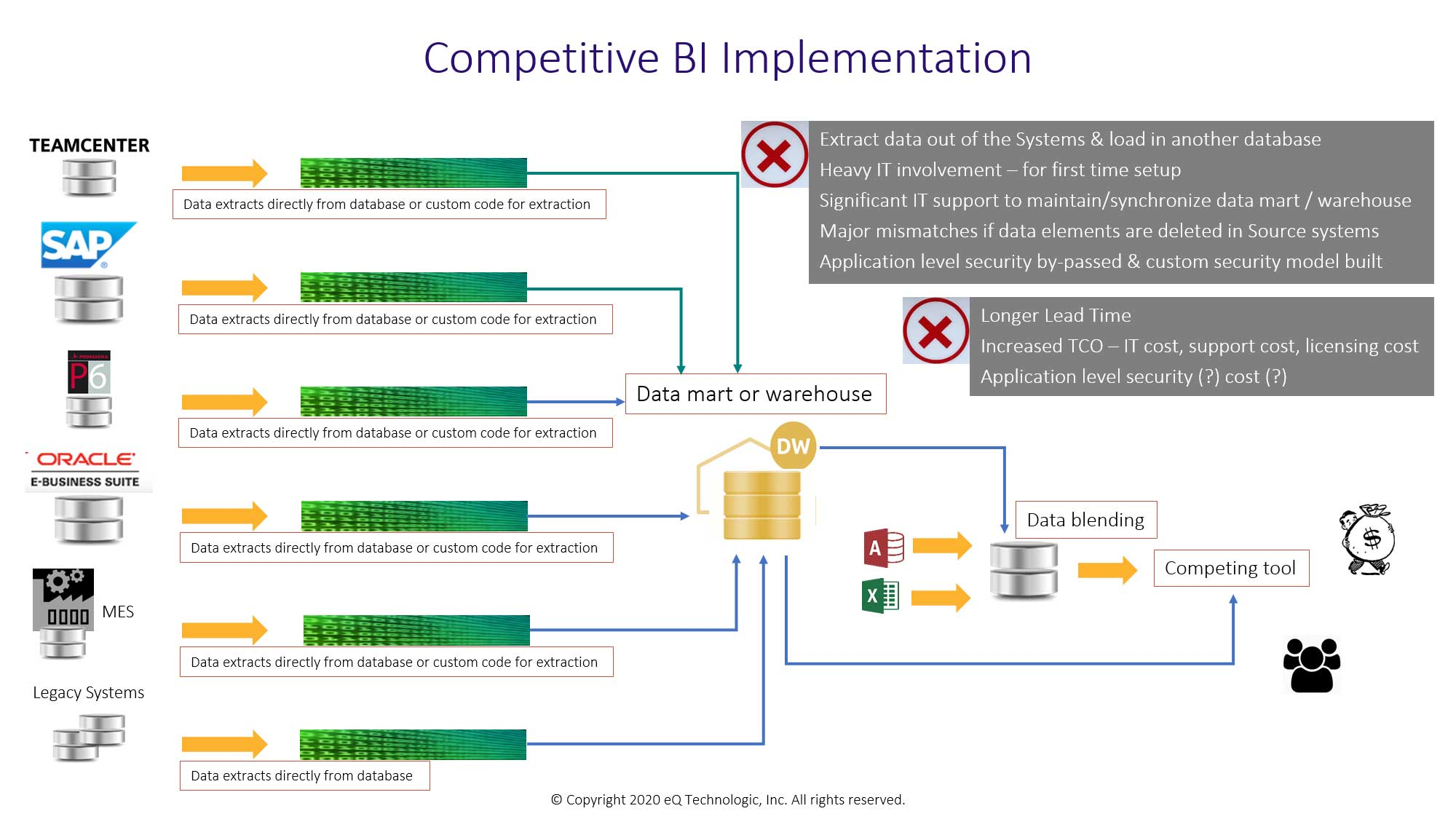 Competitive BI implementations