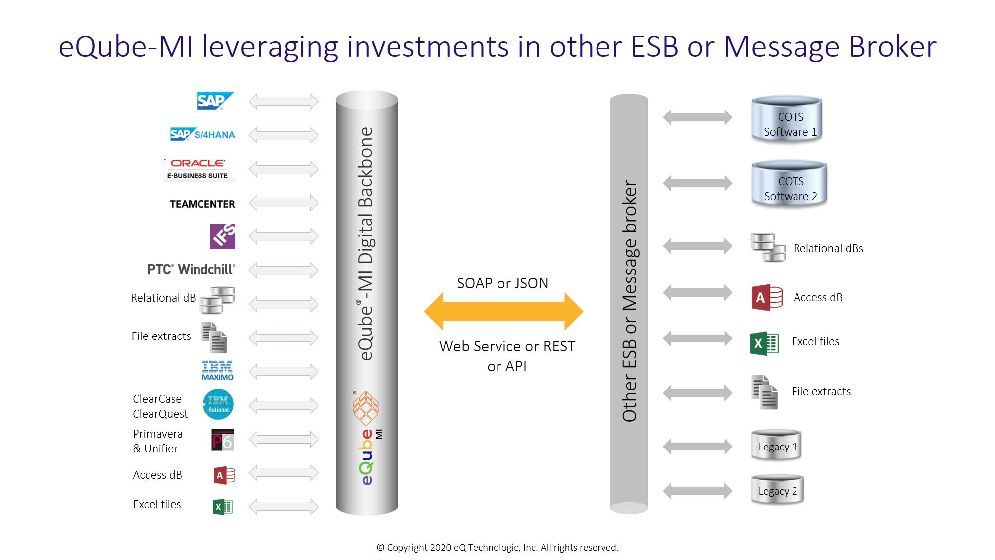 eQube-MI leveraging investments in other ESB or Message Broker