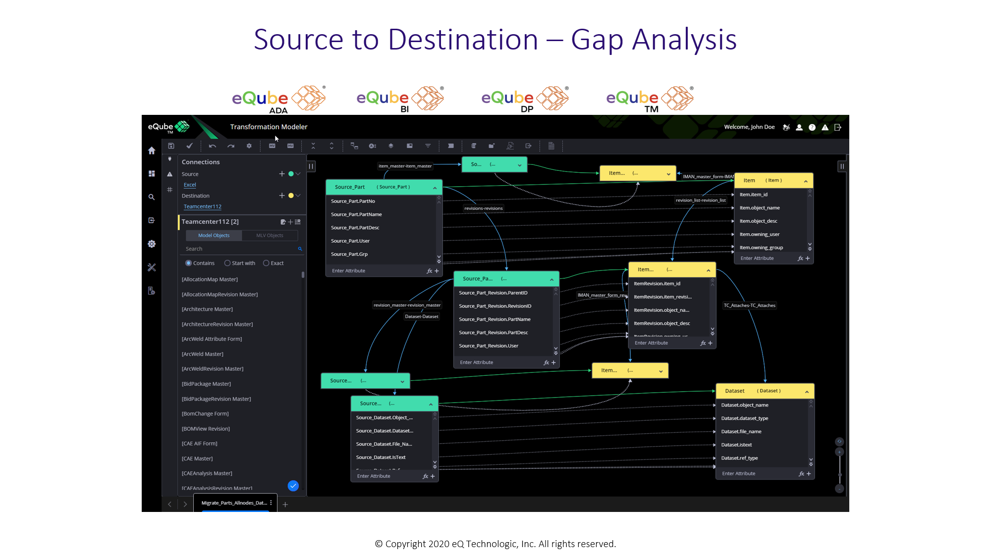 eQube-TM: Maps identifying gaps in the Destination system model
