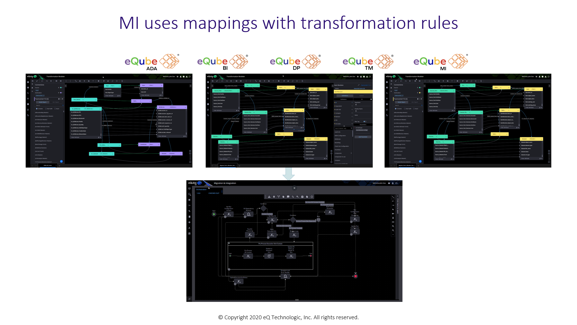 eQube-TM maps and transformation rules used by  eQube-MI for migrating or integrating data