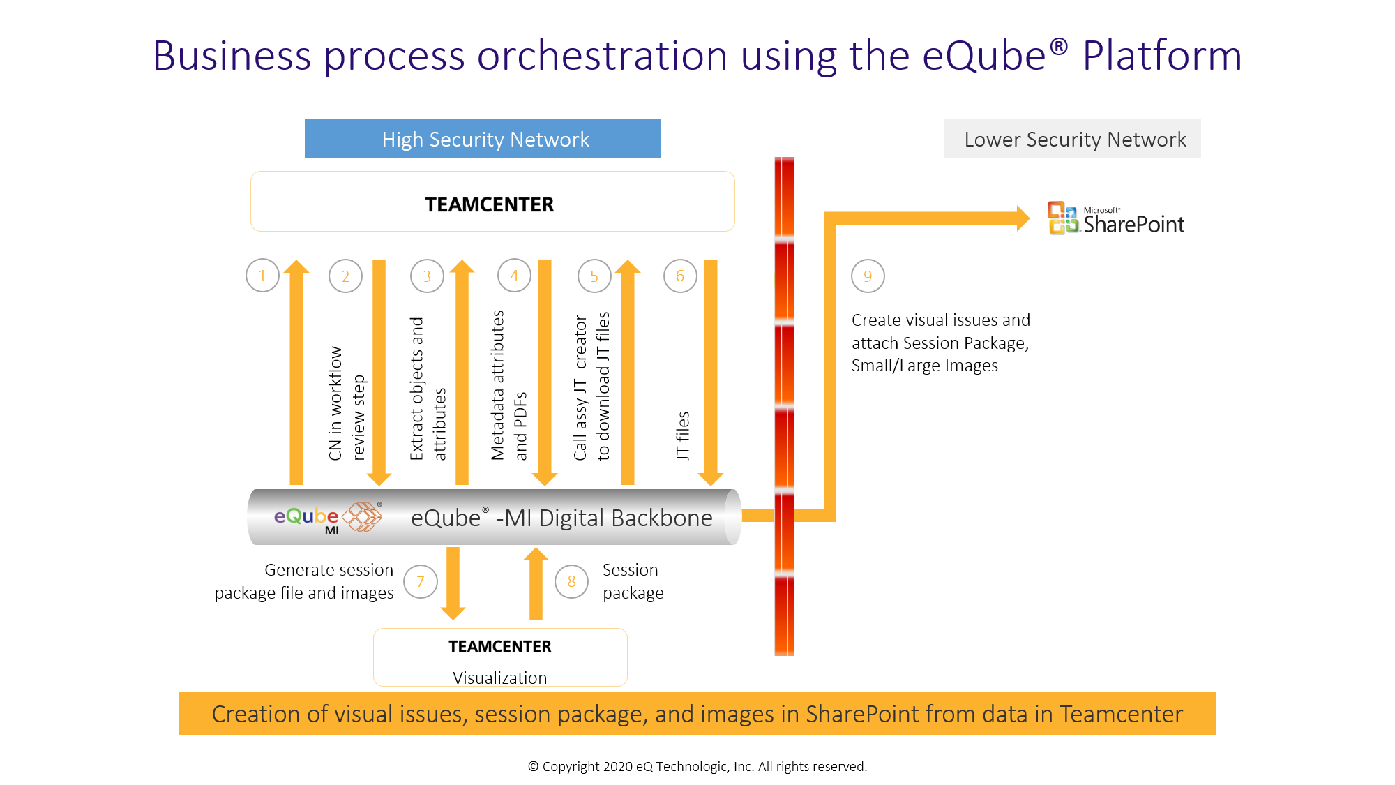 eQube-MI can orchestrate enterprise-wide business processes. With eQube-MI, transaction boundary for an interface can be established across applications, ensuring guaranteed consumption of each message in each participating application. It offers in-built capabilities of blocking transactions and auto retry to ensure the transactions are successful.