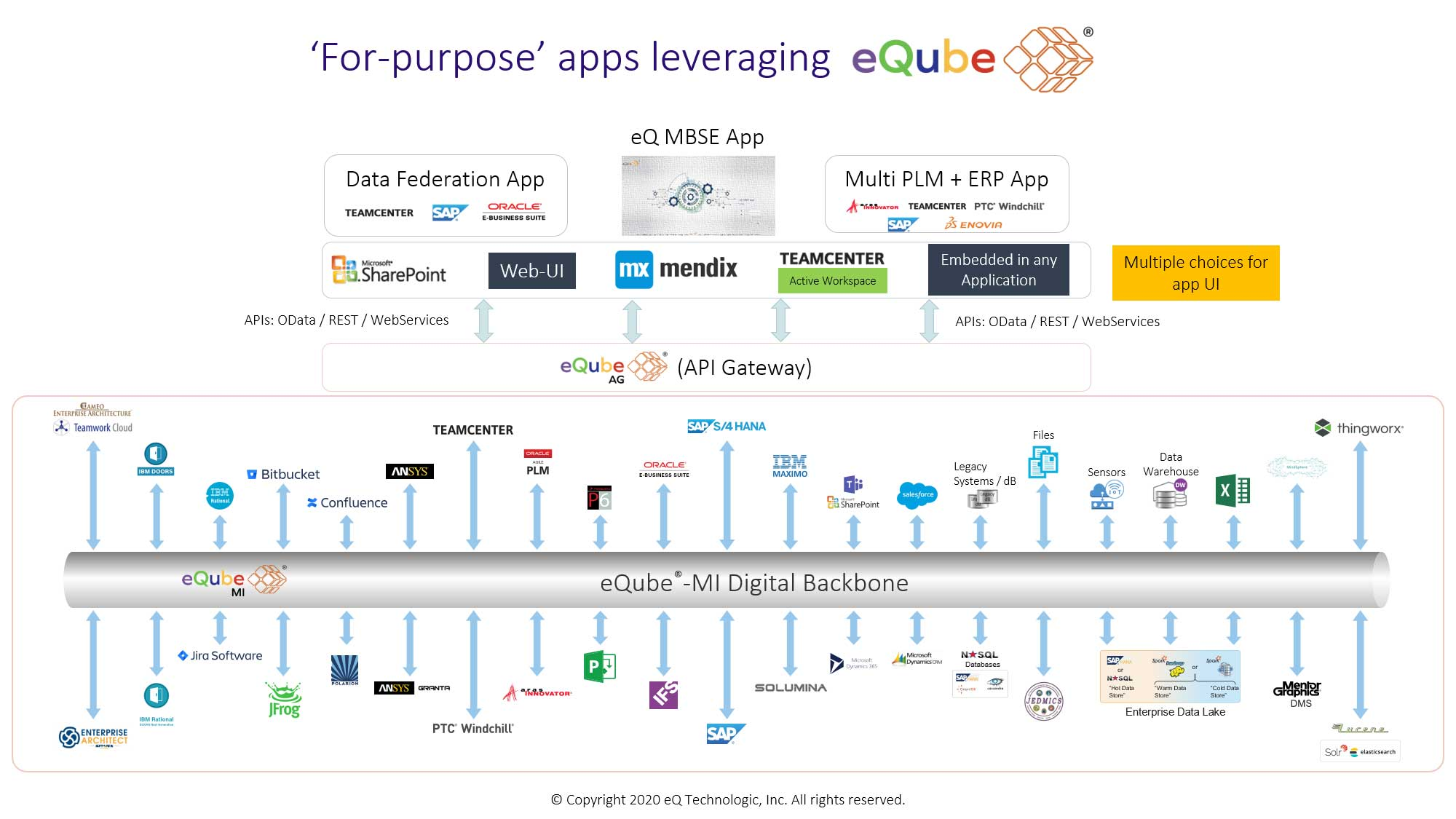 For Purpose Apps Leveraging eQube Platform