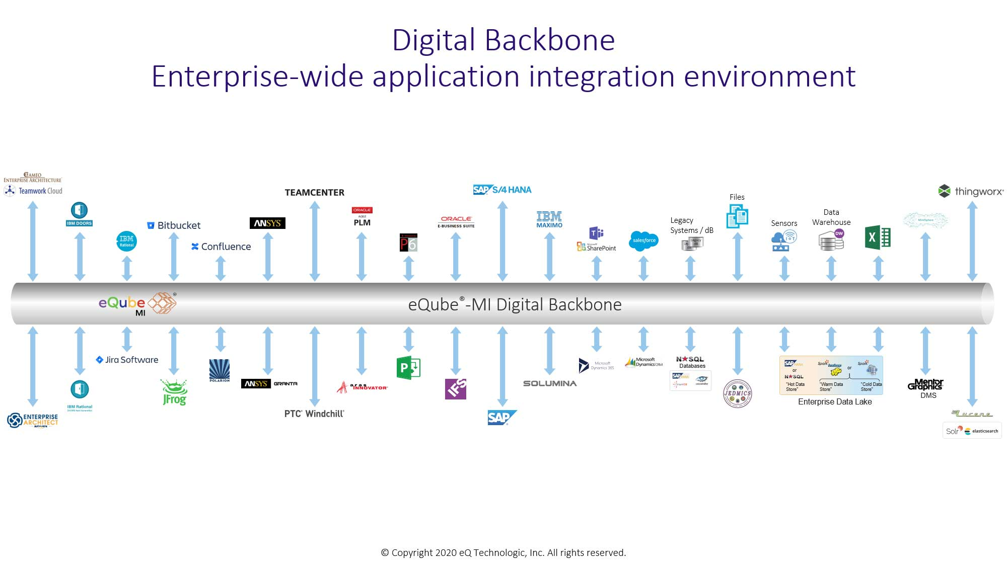 Digital Backbone -Enterprise-wide application integration environment