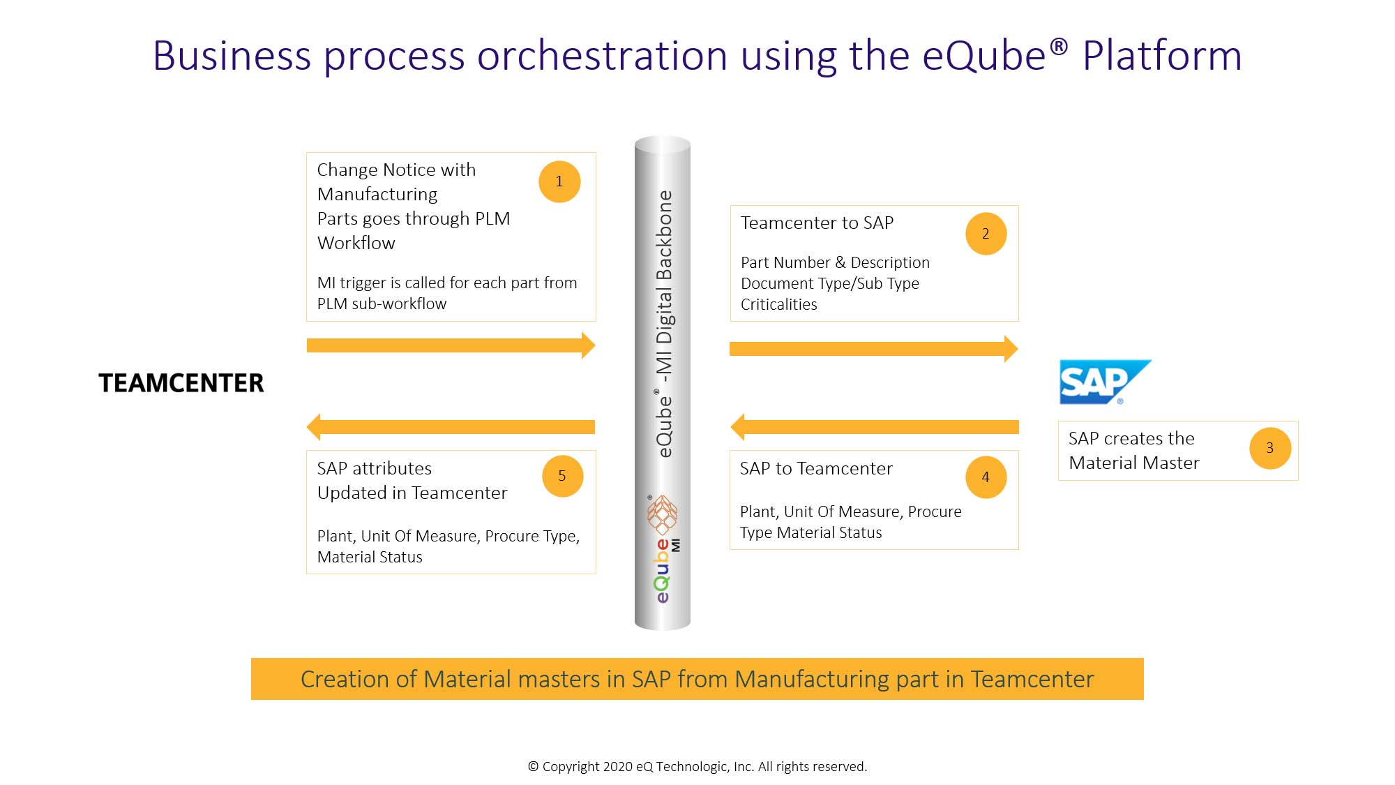 Creates Material masters in SAP from Manufacturing parts authored in Teamcenter.The following figure shows an example of an eQube-MI based solution that creates light weight 3D JT files and visual issues list with session package and images in SharePoint (located in a lower security network) from the data in Teamcenter (located in a higher security network).