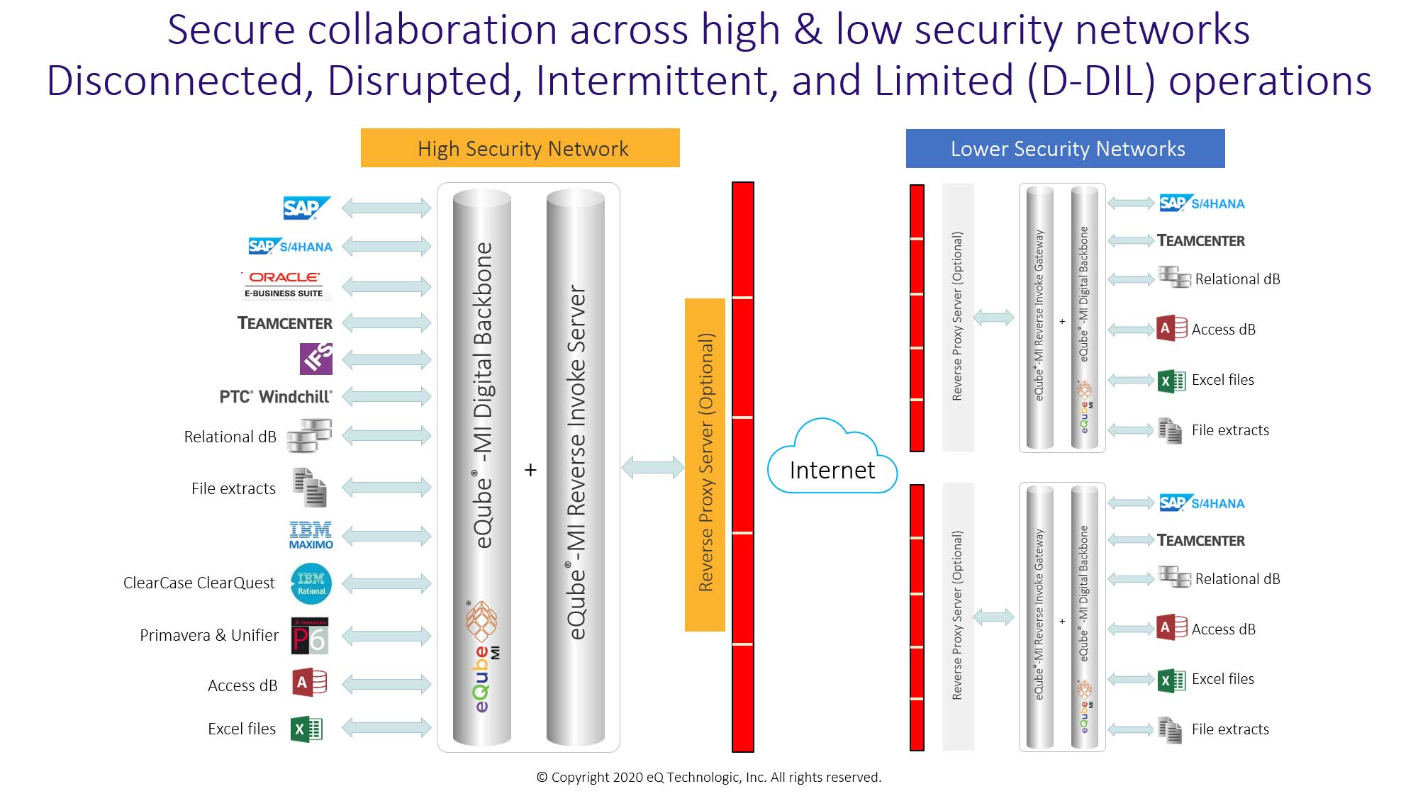 Secure collaboration between high and lower security level networks geography spread apart